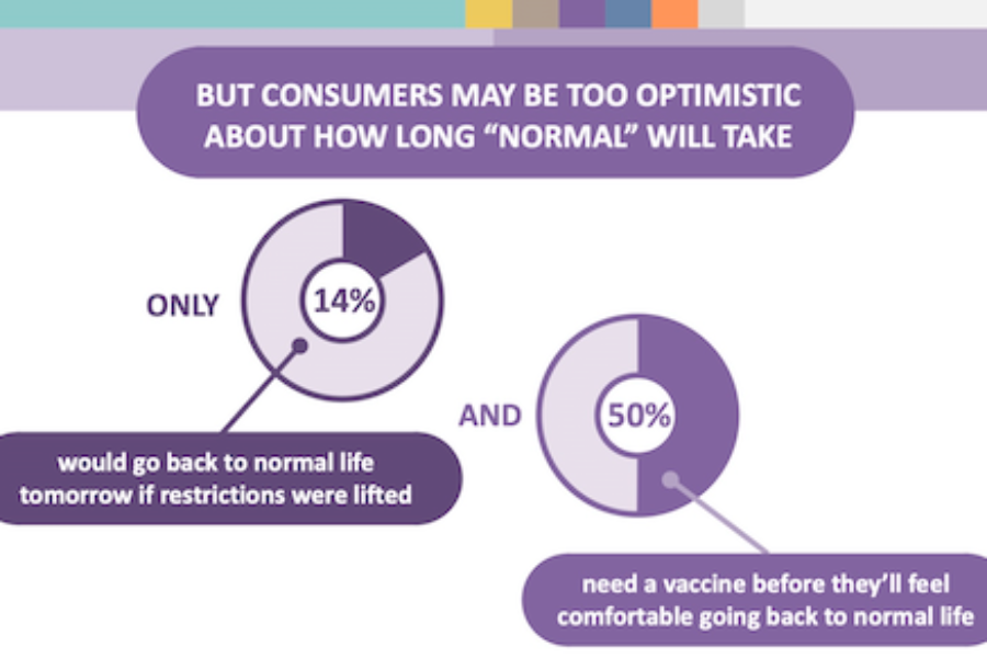 What Consumers Want in Pandemic Times